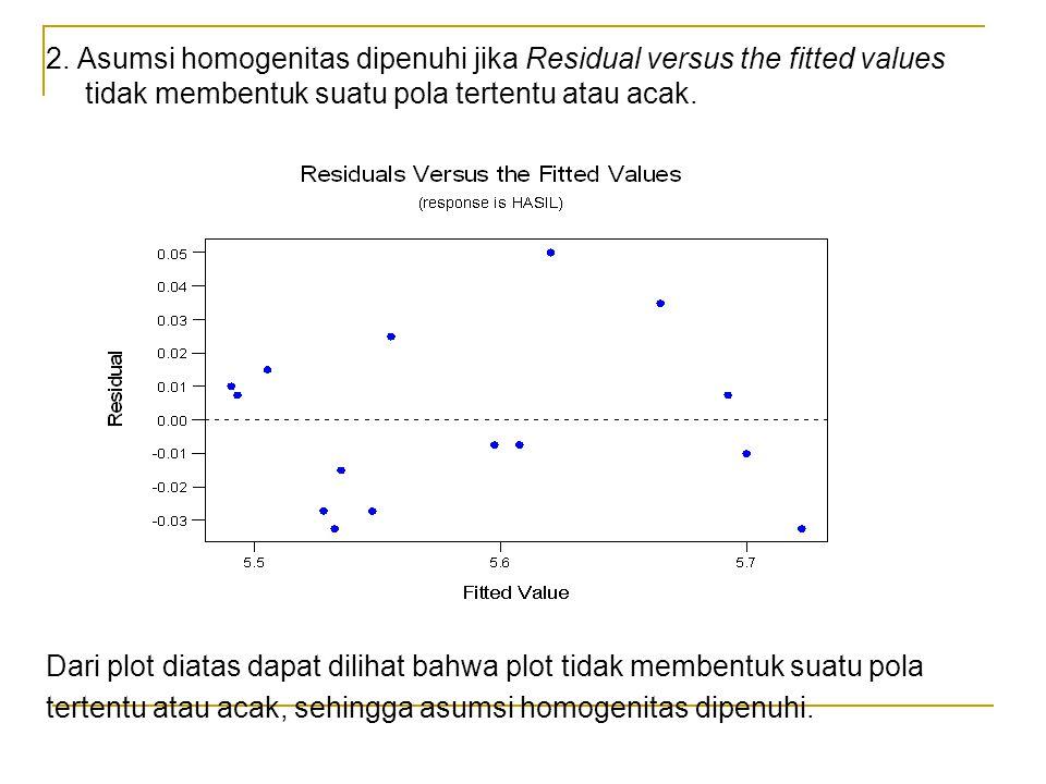 2. Asumsi homogenitas dipenuhi jika Residual versus the fitted values tidak membentuk suatu pola tertentu atau acak. Dari plot diatas dapat dilihat ba