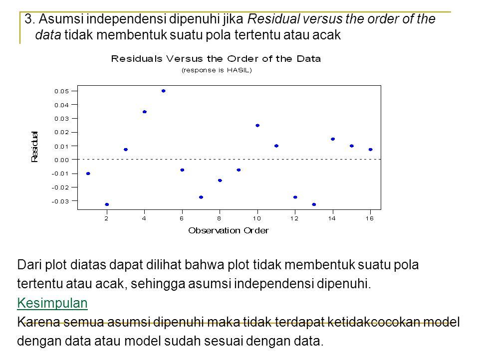 3. Asumsi independensi dipenuhi jika Residual versus the order of the data tidak membentuk suatu pola tertentu atau acak Dari plot diatas dapat diliha