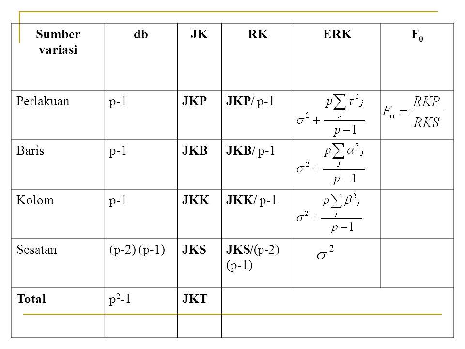 Sumber variasi dbJKRKERKF0F0 Perlakuanp-1JKPJKP/ p-1 Barisp-1JKBJKB/ p-1 Kolomp-1JKKJKK/ p-1 Sesatan(p-2) (p-1)JKSJKS/(p-2) (p-1) Totalp 2 -1JKT
