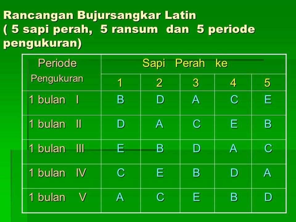 Rancangan Bujursangkar Latin ( 5 sapi perah, 5 ransum dan 5 periode pengukuran) Periode Periode Pengukuran Pengukuran Sapi Perah ke Sapi Perah ke 1 2