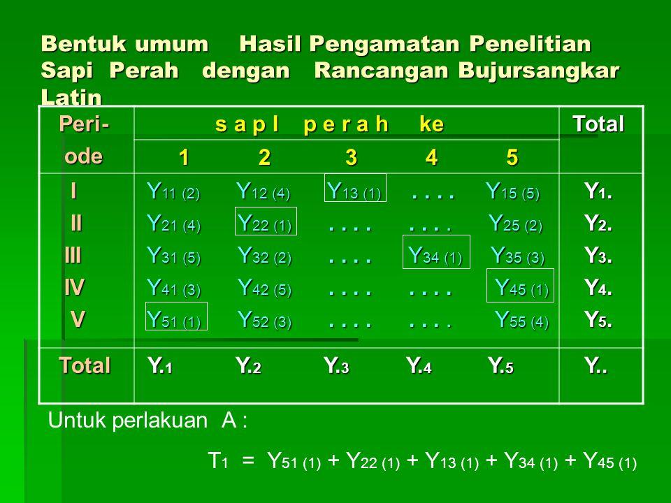 Bentuk umum Hasil Pengamatan Penelitian Sapi Perah dengan Rancangan Bujursangkar Latin Peri- Peri- ode ode s a p I p e r a h ke s a p I p e r a h ke T