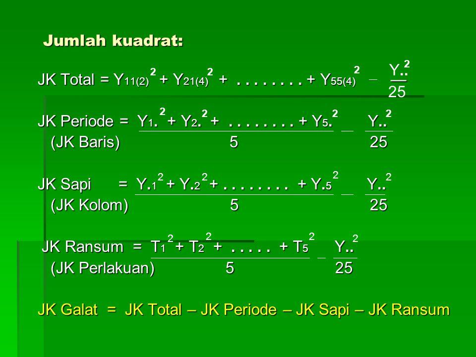 Jumlah kuadrat: JK Total = Y 11(2) + Y 21(4) +........ + Y 55(4) — JK Total = Y 11(2) + Y 21(4) +........ + Y 55(4) — JK Periode = Y 1. + Y 2. +......