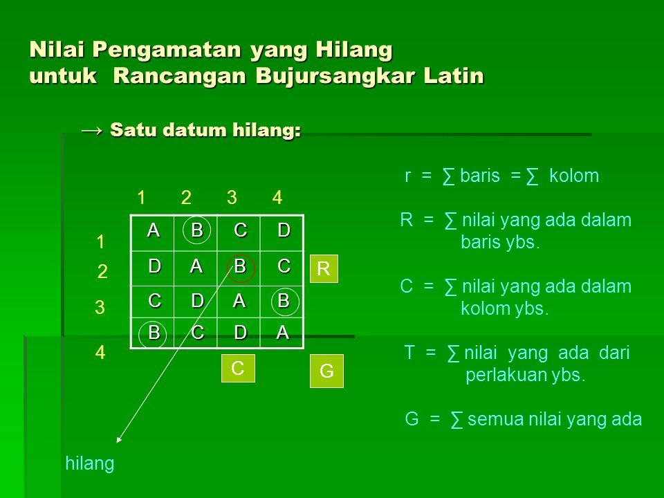 Nilai Pengamatan yang Hilang untuk Rancangan Bujursangkar Latin → Satu datum hilang: A B C D D A B C C D A B B C D A r = ∑ baris = ∑ kolom 1 2 3 4 R =