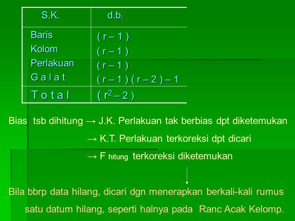 S.K. S.K. d.b. d.b. Baris Baris Kolom Kolom Perlakuan Perlakuan G a l a t G a l a t ( r – 1 ) ( r – 1 ) ( r – 1 ) ( r – 2 ) – 1 ( r – 1 ) ( r – 2 ) –