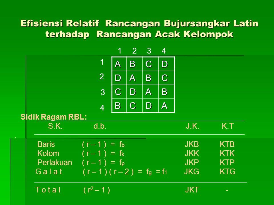 Efisiensi Relatif Rancangan Bujursangkar Latin terhadap Rancangan Acak Kelompok ABCD DABC CDAB BCDA 1 2 3 4 1 4 Sidik Ragam RBL: S.K. d.b. J.K. K.T. B