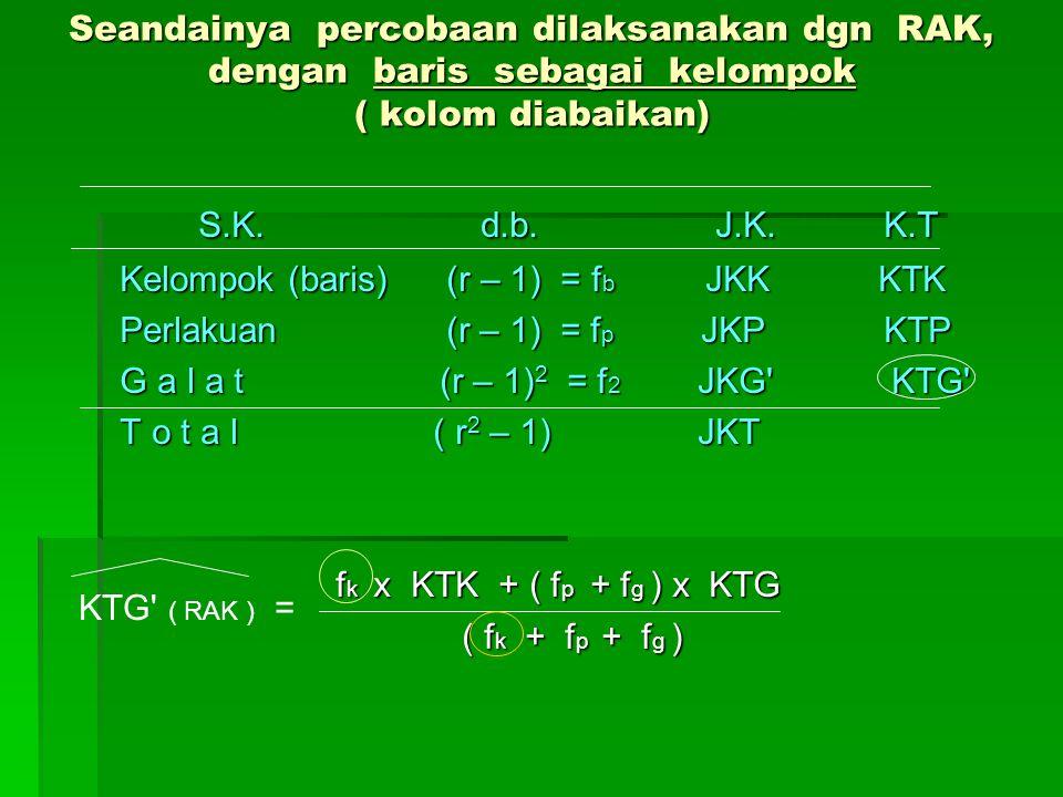 Seandainya percobaan dilaksanakan dgn RAK, dengan baris sebagai kelompok ( kolom diabaikan) S.K. d.b. J.K. K.T S.K. d.b. J.K. K.T Kelompok (baris) (r