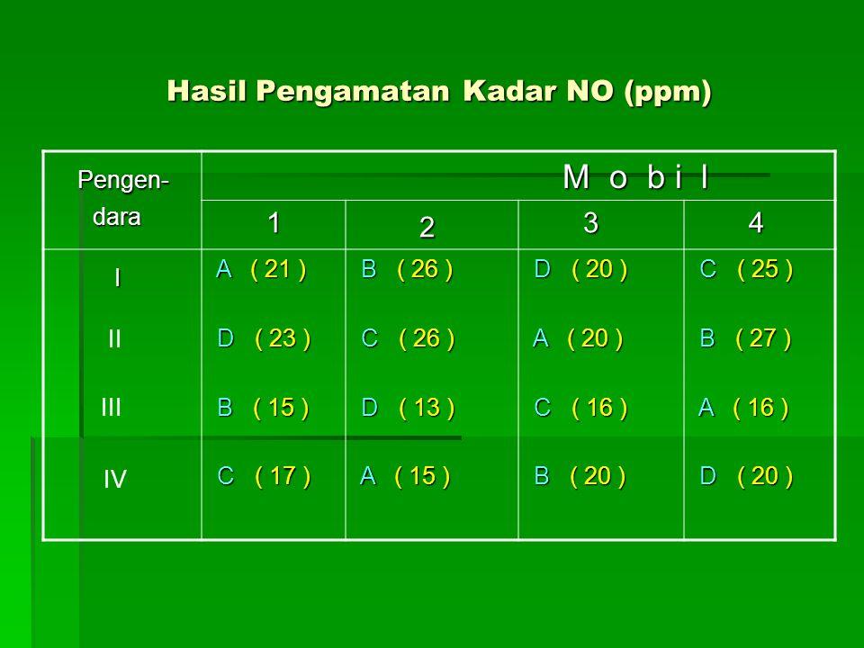 Hasil Pengamatan Kadar NO (ppm) Pengen- Pengen- dara dara M o b i l M o b i l 1 2 3 4 I I A ( 21 ) A ( 21 ) D ( 23 ) D ( 23 ) B ( 15 ) B ( 15 ) C ( 17