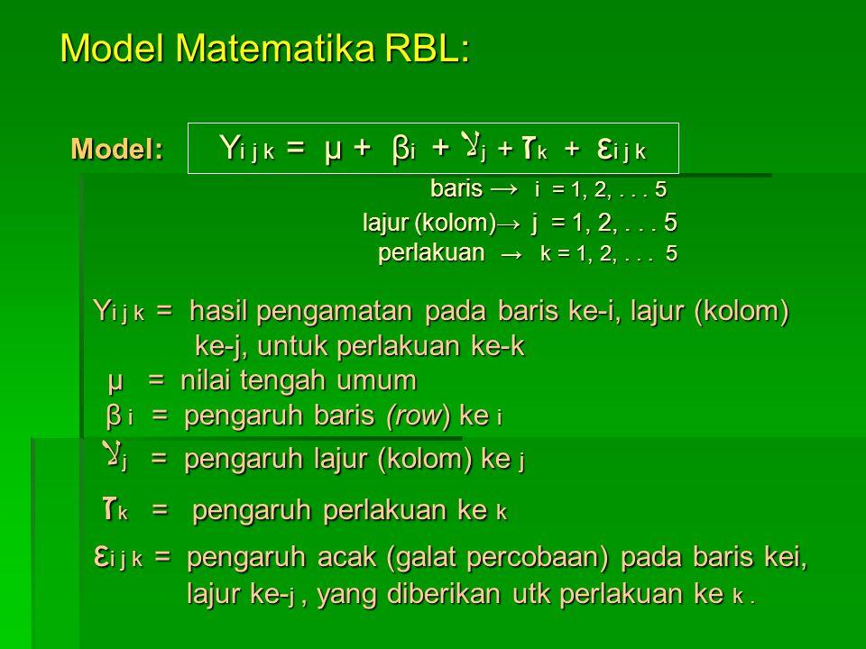Model Matematika RBL: Model: Y i j k = μ + β i + ﻻ j + ז k + ε i j k Model: Y i j k = μ + β i + ﻻ j + ז k + ε i j k baris → i = 1, 2,... 5 baris → i =