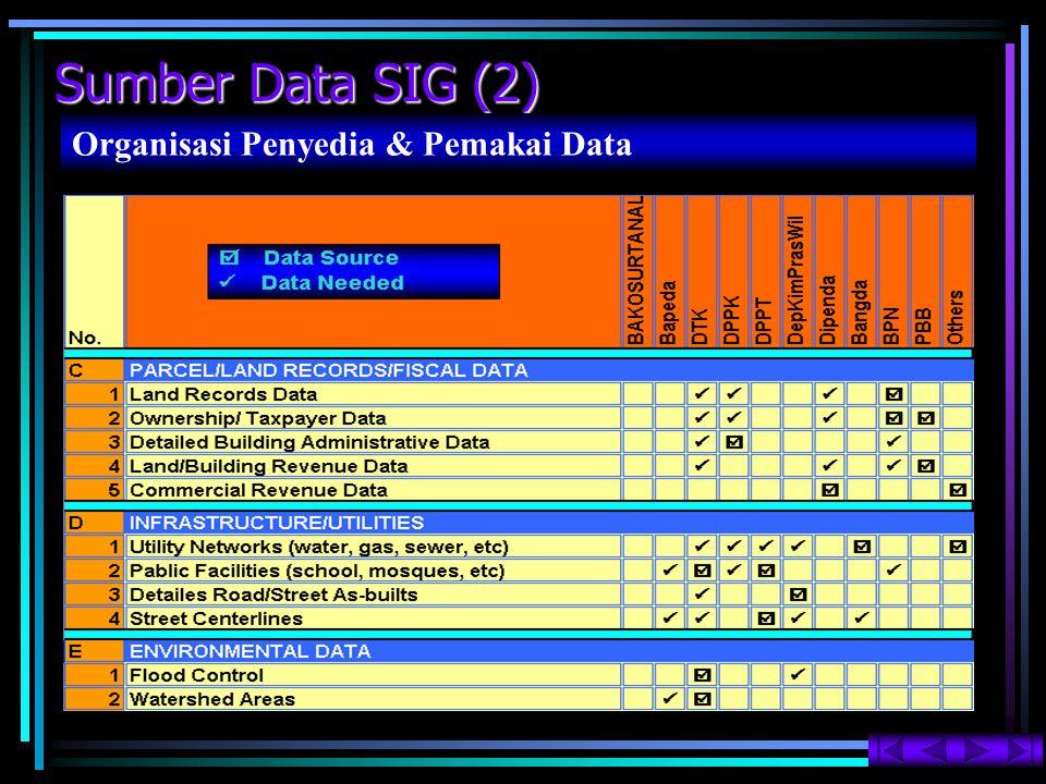 Format Data SIG Data Model Vector & Raster SIG bekerja dengan dua format data yaitu :  vektor  Model vektor  raster  Model raster