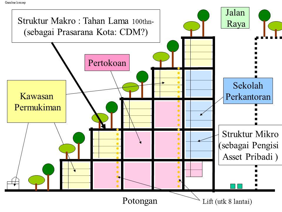 Struktur Makro : Tahan Lama 100thn- (sebagai Prasarana Kota: CDM ) Jalan Raya Kawasan Permukiman Pertokoan Sekolah Perkantoran Potongan Struktur Mikro (sebagai Pengisi Asset Pribadi ) Gambar konsep Lift (utk 8 lantai)
