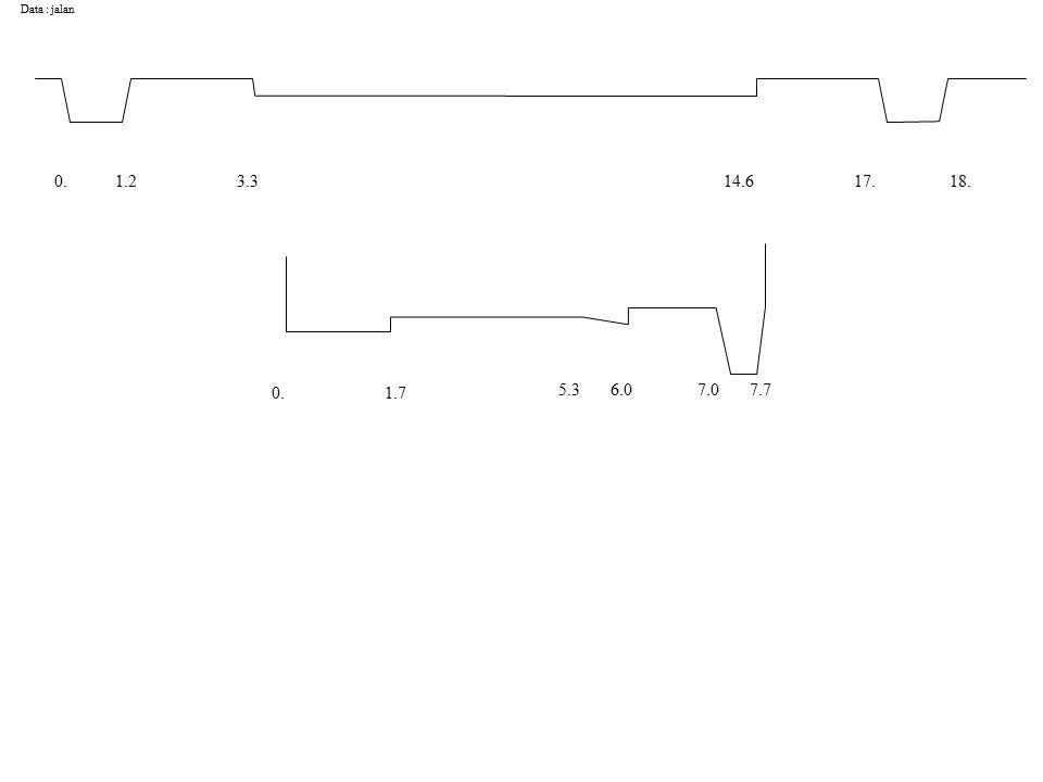 Data : jalan 0.1.23.314.617.18. 0.1.7 5.36.07.07.7