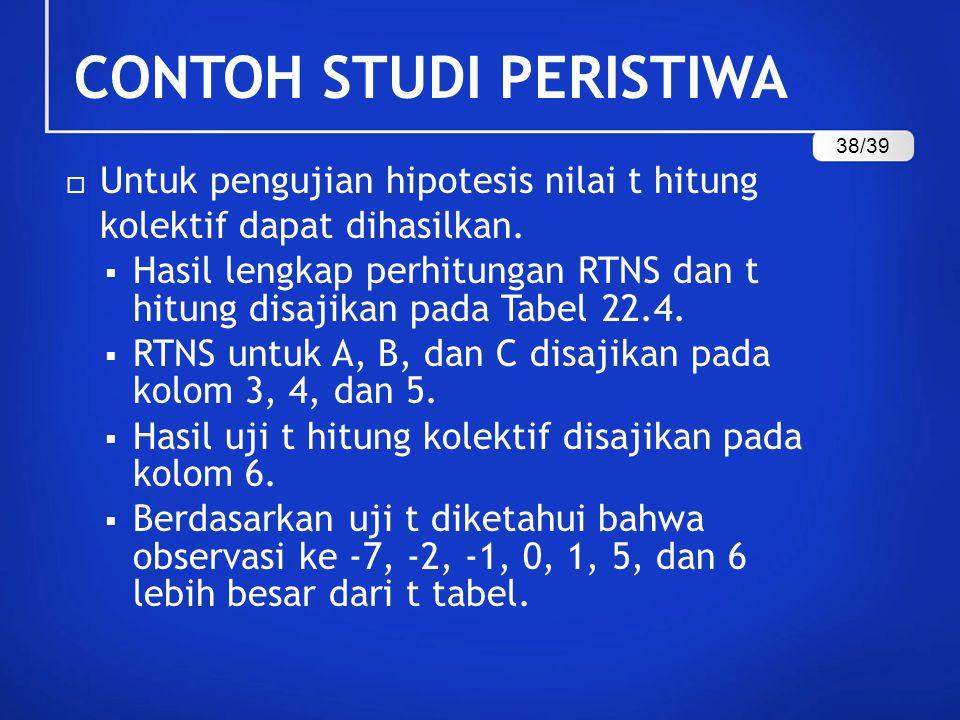  Untuk pengujian hipotesis nilai t hitung kolektif dapat dihasilkan.  Hasil lengkap perhitungan RTNS dan t hitung disajikan pada Tabel 22.4.  RTNS