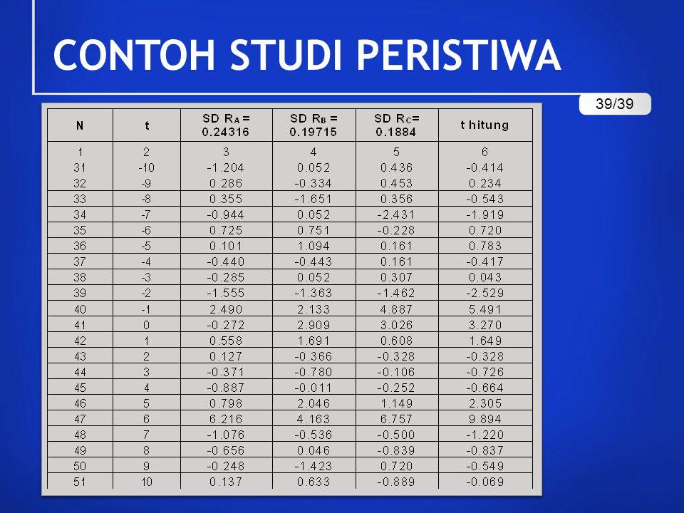 CONTOH STUDI PERISTIWA 39/39