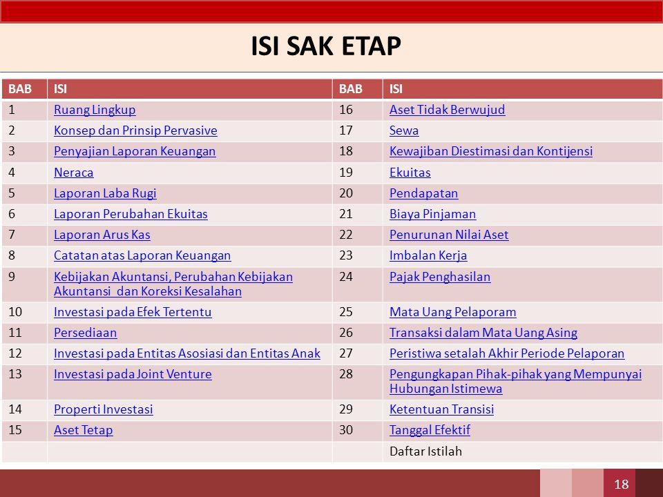 ISI SAK ETAP 18 BABISIBABISI 1Ruang Lingkup16Aset Tidak Berwujud 2Konsep dan Prinsip Pervasive17Sewa 3Penyajian Laporan Keuangan18Kewajiban Diestimasi