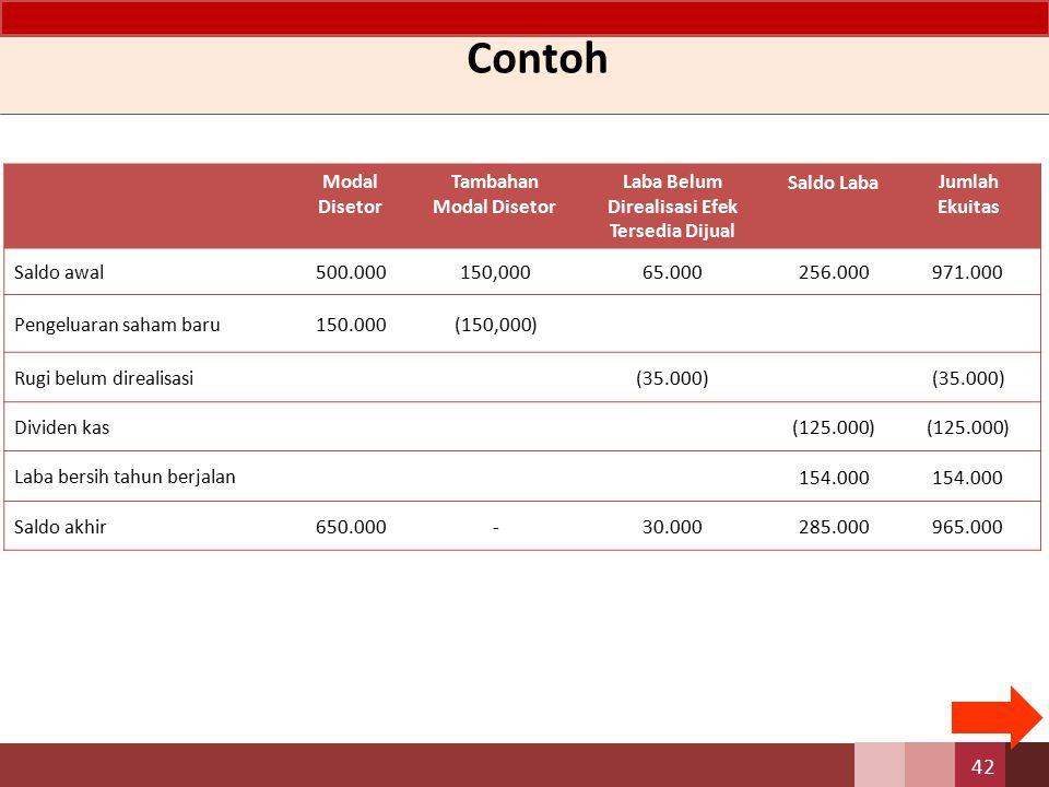 Contoh Modal Disetor Tambahan Modal Disetor Laba Belum Direalisasi Efek Tersedia Dijual Saldo LabaJumlah Ekuitas Saldo awal 500.000150,00065.000256.00