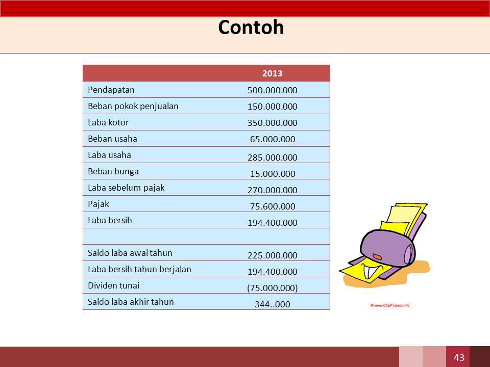Contoh 43 2013 Pendapatan 500.000.000 Beban pokok penjualan 150.000.000 Laba kotor 350.000.000 Beban usaha 65.000.000 Laba usaha 285.000.000 Beban bun