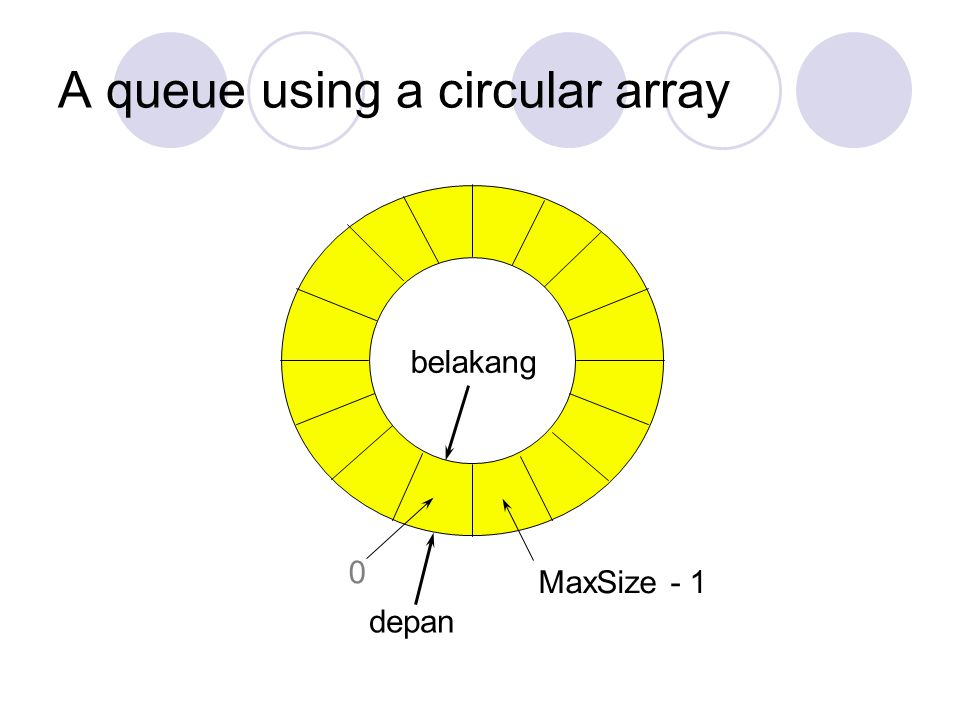 A queue using a circular array MaxSize - 1 belakang depan 0