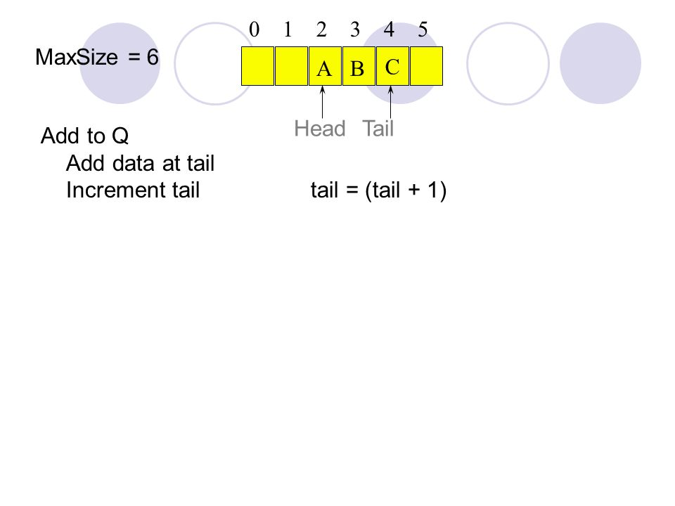 Add to Q Add data at tail Increment tail tail = (tail + 1) C Head 012345 AB Tail MaxSize = 6