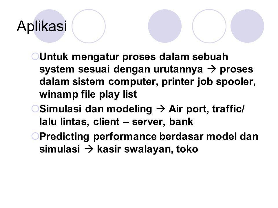 Aplikasi  Untuk mengatur proses dalam sebuah system sesuai dengan urutannya  proses dalam sistem computer, printer job spooler, winamp file play lis