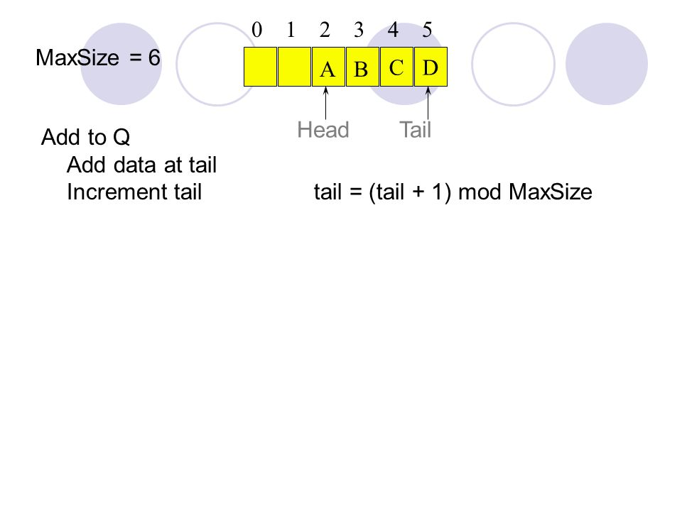 Add to Q Add data at tail Increment tail tail = (tail + 1) mod MaxSize CD Head 012345 AB Tail MaxSize = 6