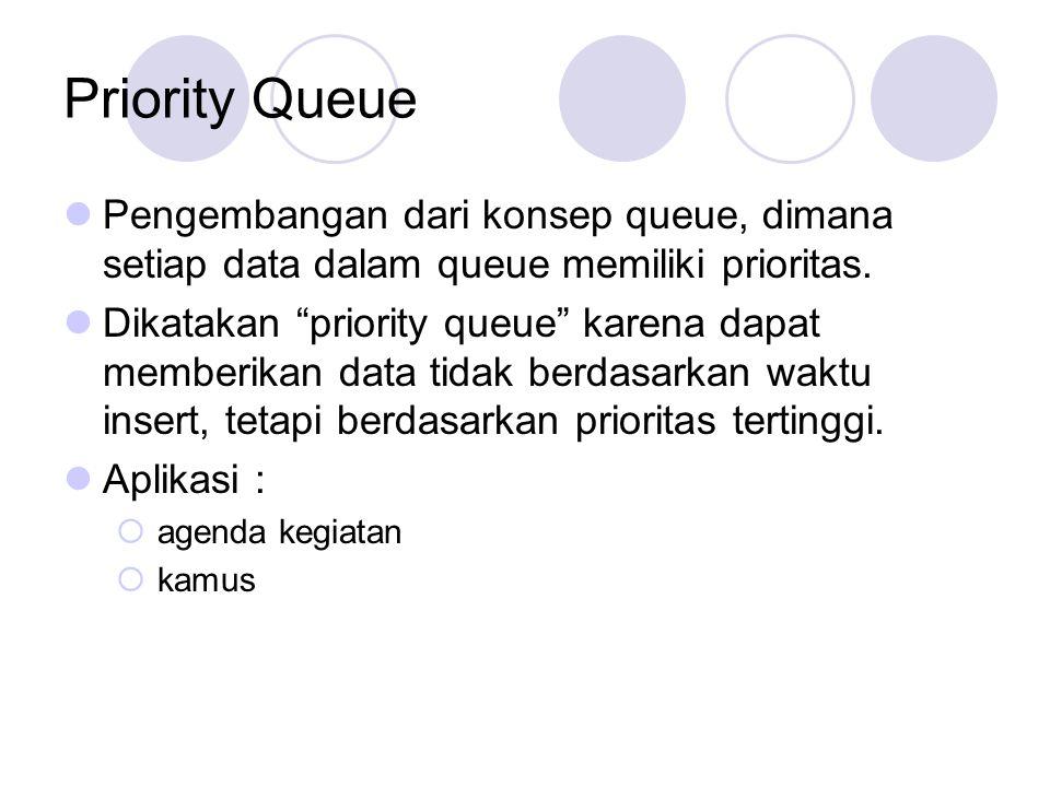 """Priority Queue Pengembangan dari konsep queue, dimana setiap data dalam queue memiliki prioritas. Dikatakan """"priority queue"""" karena dapat memberikan d"""