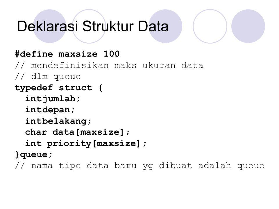 Deklarasi Struktur Data #define maxsize 100 // mendefinisikan maks ukuran data // dlm queue typedef struct { intjumlah; intdepan; intbelakang; char da