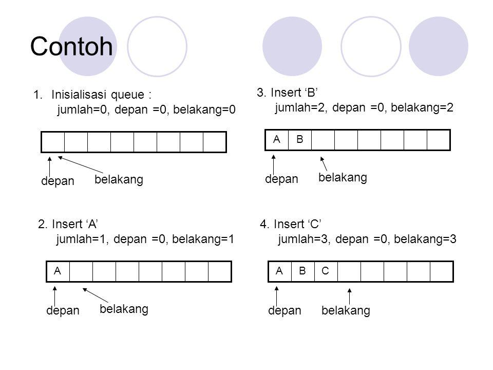 Contoh 1.Inisialisasi queue : jumlah=0, depan =0, belakang=0 depan belakang A 2. Insert 'A' jumlah=1, depan =0, belakang=1 depan belakang BA 3. Insert