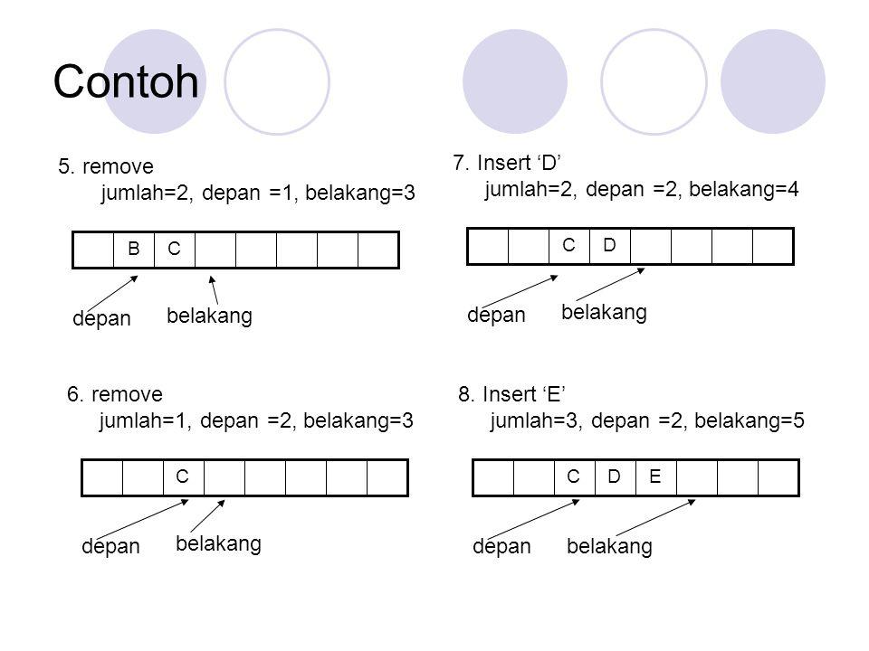 Contoh CB 5. remove jumlah=2, depan =1, belakang=3 depan belakang C 6. remove jumlah=1, depan =2, belakang=3 depan belakang DC 7. Insert 'D' jumlah=2,
