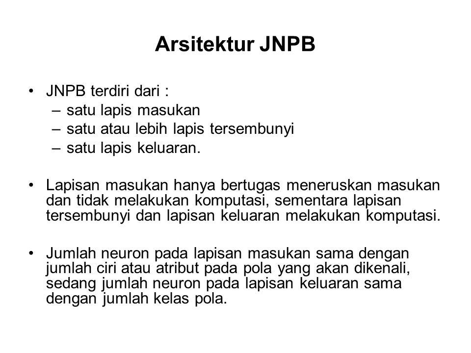 Arsitektur JNPB JNPB terdiri dari : –satu lapis masukan –satu atau lebih lapis tersembunyi –satu lapis keluaran.