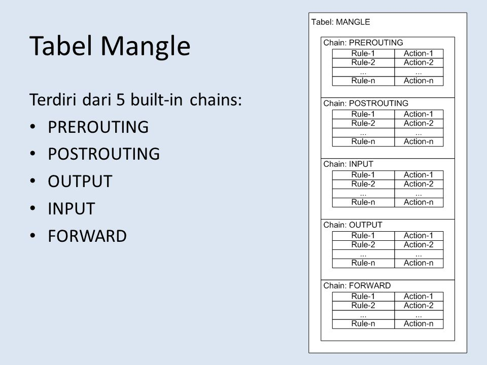 Tabel Mangle Terdiri dari 5 built-in chains: PREROUTING POSTROUTING OUTPUT INPUT FORWARD