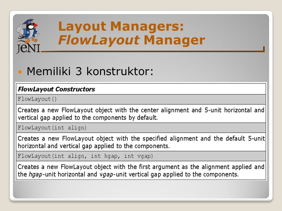 Layout Managers: FlowLayout Manager Memiliki 3 konstruktor:
