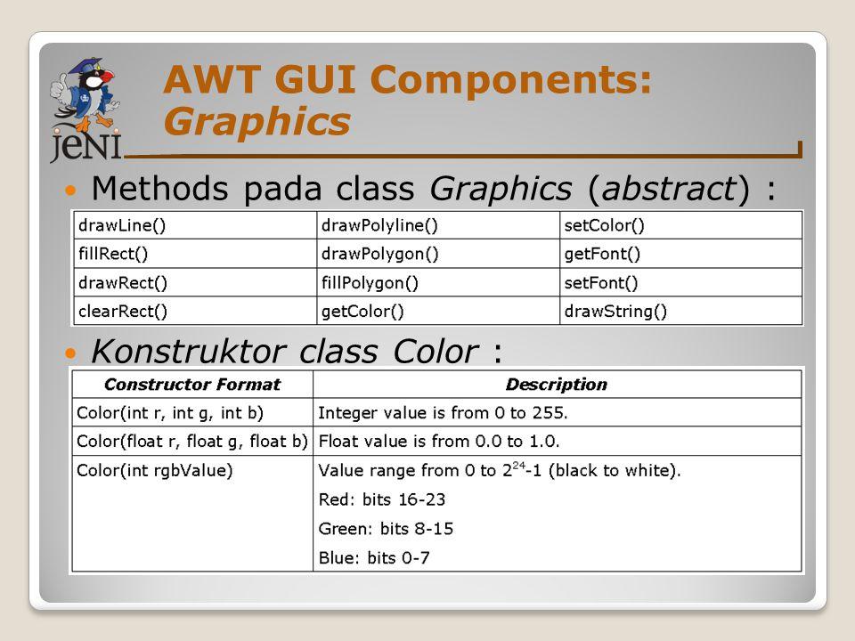 AWT GUI Components: Contoh Graphics 1 import java.awt.*; 2 public class GraphicPanel extends Panel { 3 GraphicPanel() { 4 setBackground(Color.black); 5 } 6 public void paint(Graphics g) { 7 g.setColor(new Color(0,255,0));//hijau 8 g.setFont(new Font( Helvetica ,Font.PLAIN,16)); 9 g.drawString( Hello GUI World! , 30, 100); 10 g.setColor(new Color(1.0f,0,0));//merah 11 g.fillRect(30, 100, 150, 10); 12 } 13 //bersambung...