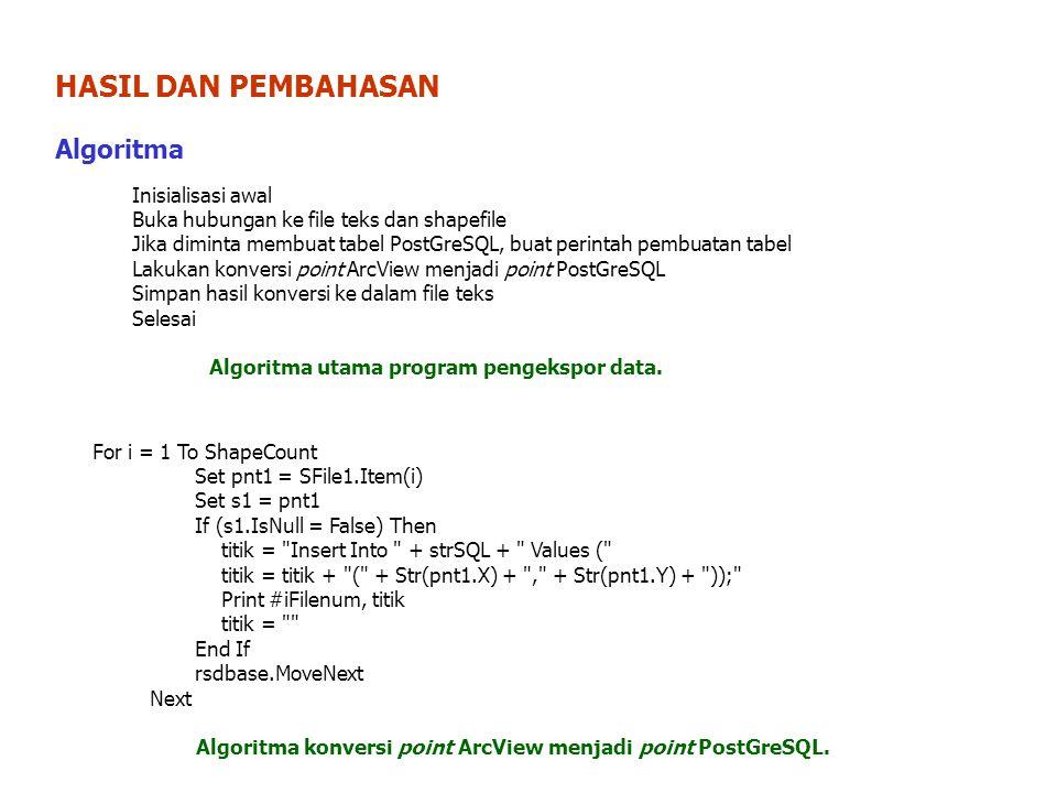 HASIL DAN PEMBAHASAN Algoritma For i = 1 To ShapeCount Set pnt1 = SFile1.Item(i) Set s1 = pnt1 If (s1.IsNull = False) Then titik = Insert Into + strSQL + Values ( titik = titik + ( + Str(pnt1.X) + , + Str(pnt1.Y) + )); Print #iFilenum, titik titik = End If rsdbase.MoveNext Next Algoritma konversi point ArcView menjadi point PostGreSQL.