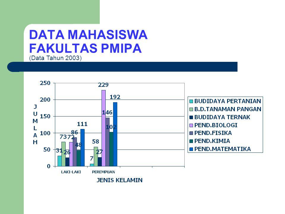 DATA MAHASISWA FAKULTAS ILMU PENDIDIKAN