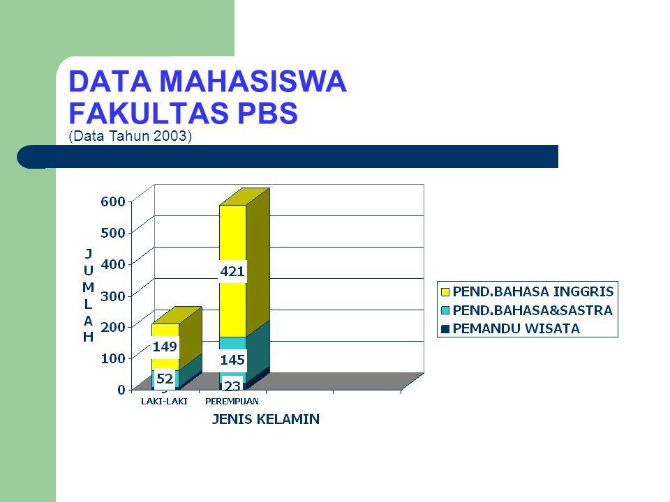DATA MAHASISWA FAKULTAS PMIPA