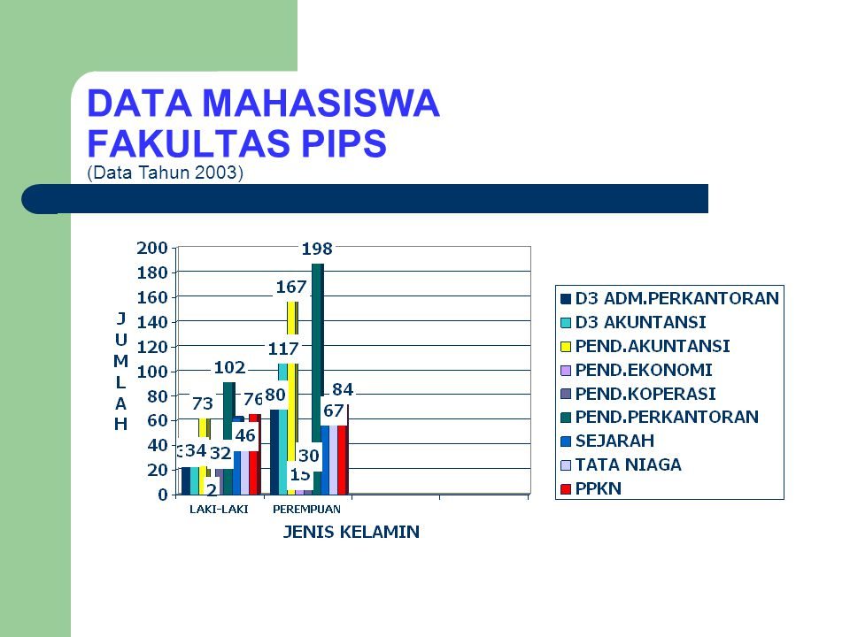 DATA MAHASISWA FAKULTAS PBS