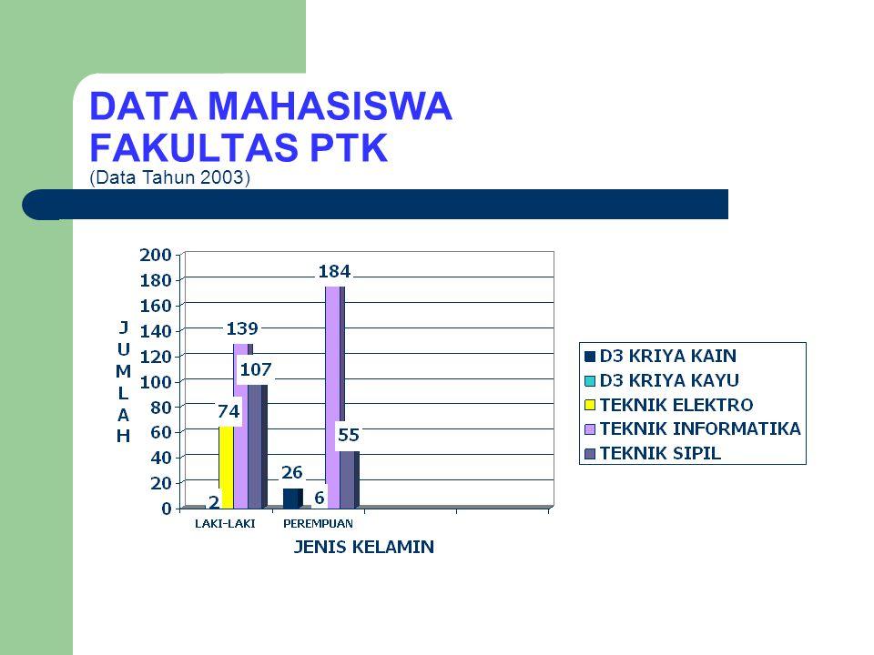 DATA MAHASISWA FAKULTAS PIPS