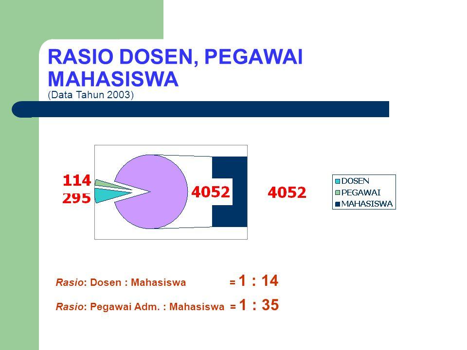 DATA MAHASISWA FAKULTAS PTK
