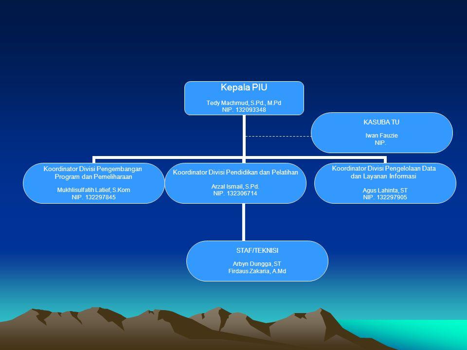 RINCIAN TUGAS KEPALA PIU : Mempunyai Wewenang untuk melaksanakan Fungsi Manajemen PIU yang meliputi perencanaan, pembuatan keputusan, pengarahan, pengkoordinasian, pengawasan dan peyempurnaan peraturan yang berkaitan dengan kegiatan PIU UNG.