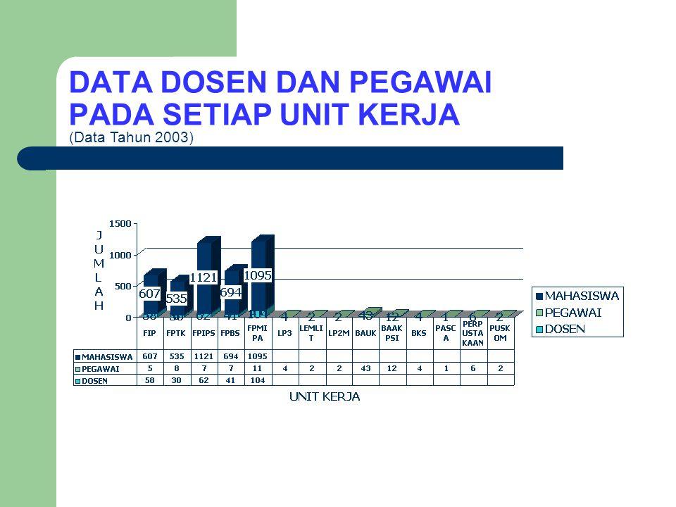 DATA DOSEN DAN PEGAWAI MENURUT GOLONGAN (Data Tahun 2003)