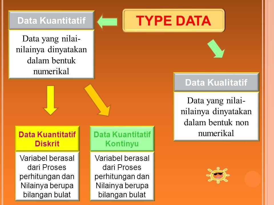Data Kuantitatif Data yang nilai- nilainya dinyatakan dalam bentuk numerikal TYPE DATA Data Kualitatif Data yang nilai- nilainya dinyatakan dalam bent