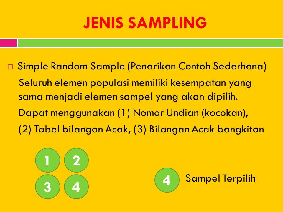 JENIS SAMPLING  Simple Random Sample (Penarikan Contoh Sederhana) Seluruh elemen populasi memiliki kesempatan yang sama menjadi elemen sampel yang ak