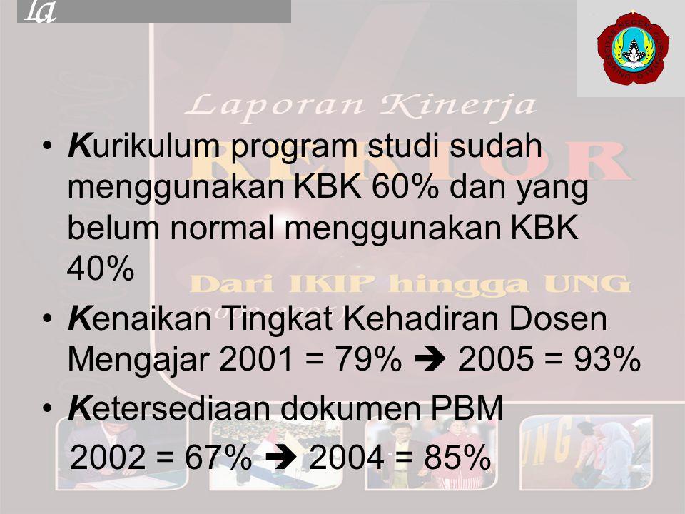 Kurikulum program studi sudah menggunakan KBK 60% dan yang belum normal menggunakan KBK 40% Kenaikan Tingkat Kehadiran Dosen Mengajar 2001 = 79%  2005 = 93% Ketersediaan dokumen PBM 2002 = 67%  2004 = 85%