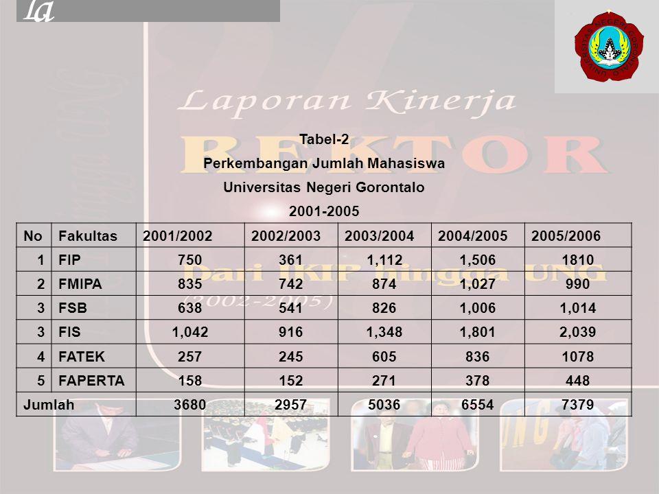 Tabel-2 Perkembangan Jumlah Mahasiswa Universitas Negeri Gorontalo 2001-2005 NoFakultas2001/20022002/20032003/20042004/20052005/2006 1FIP7503611,1121,
