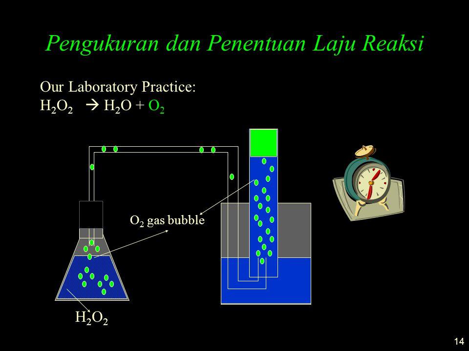 14 Pengukuran dan Penentuan Laju Reaksi Our Laboratory Practice: H 2 O 2  H 2 O + O 2 H2O2H2O2 O 2 gas bubble