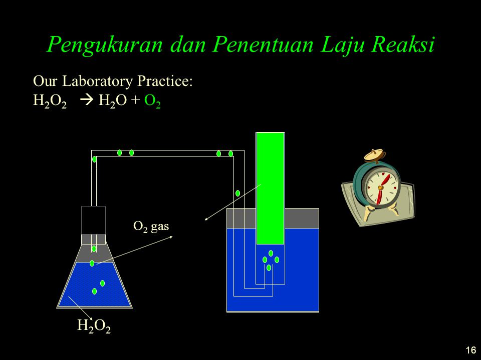 16 Pengukuran dan Penentuan Laju Reaksi Our Laboratory Practice: H 2 O 2  H 2 O + O 2 H2O2H2O2 O 2 gas