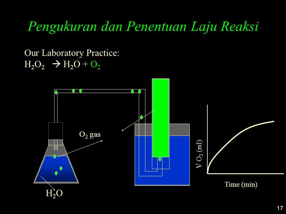 17 Pengukuran dan Penentuan Laju Reaksi Our Laboratory Practice: H 2 O 2  H 2 O + O 2 H2OH2O O 2 gas Time (min) V O 2 (ml)