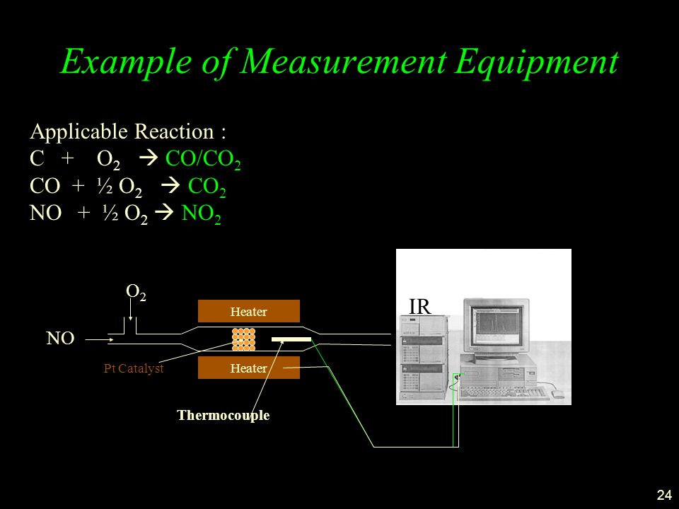 24 Example of Measurement Equipment Applicable Reaction : C + O 2  CO/CO 2 CO + ½ O 2  CO 2 NO + ½ O 2  NO 2 Ir Heater NO O2O2 Pt Catalyst IR Thermocouple