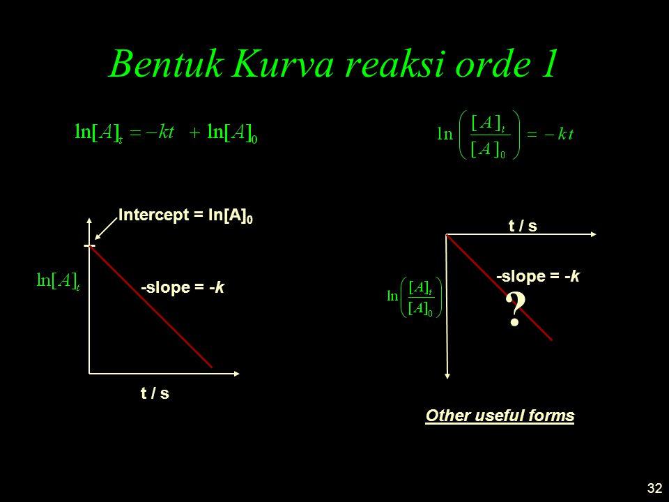 32 Bentuk Kurva reaksi orde 1 t / s -slope = -k Intercept = ln[A] 0 Other useful forms -slope = -k t / s