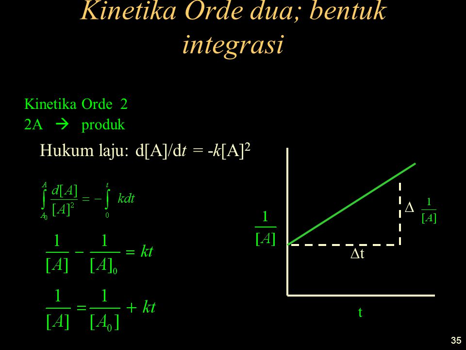 35 Kinetika Orde dua; bentuk integrasi Kinetika Orde 2 2A  produk Hukum laju: d[A]/dt = -k[A] 2 t tt 